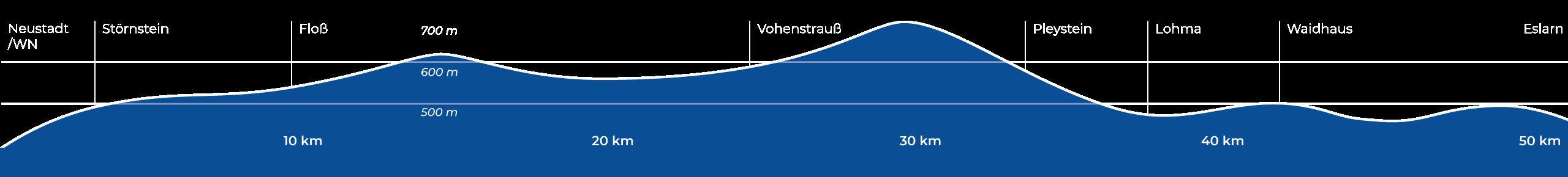 Höhenprofil Bockl